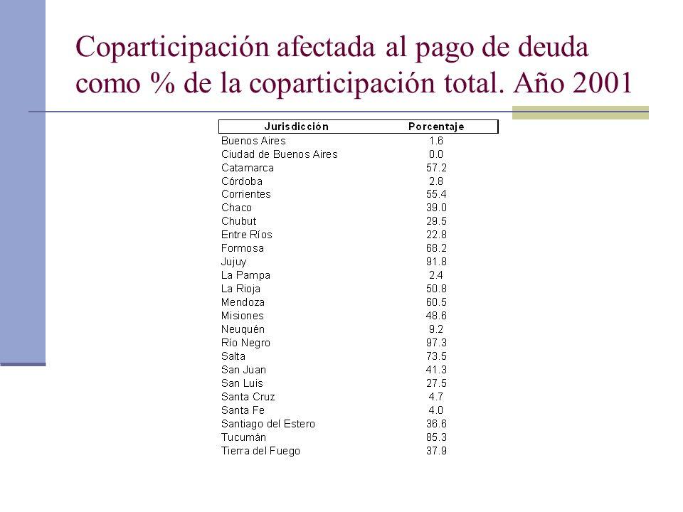 Coparticipación afectada al pago de deuda como % de la coparticipación total. Año 2001