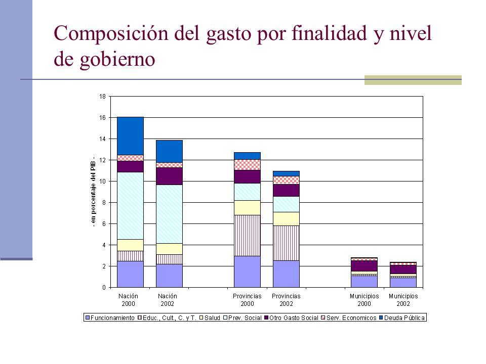 Composición del gasto por finalidad y nivel de gobierno