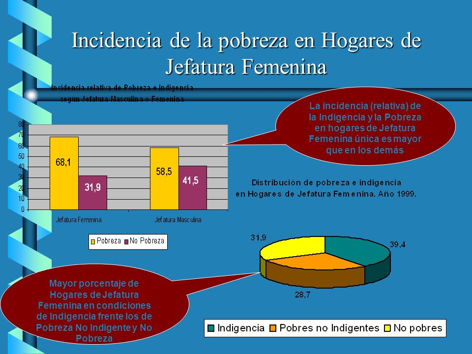 Incidencia de la pobreza en Hogares de Jefatura Femenina