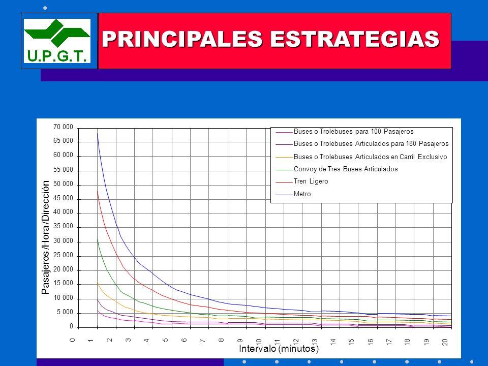 PRINCIPALES ESTRATEGIAS