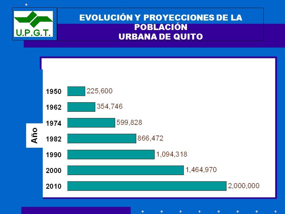 EVOLUCIÓN Y PROYECCIONES DE LA POBLACIÓN URBANA DE QUITO