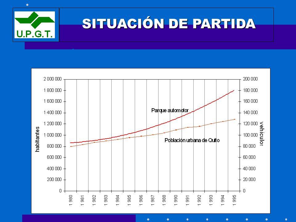 POBLACIÓN Y PARQUE AUTOMOTOR EN QUITO