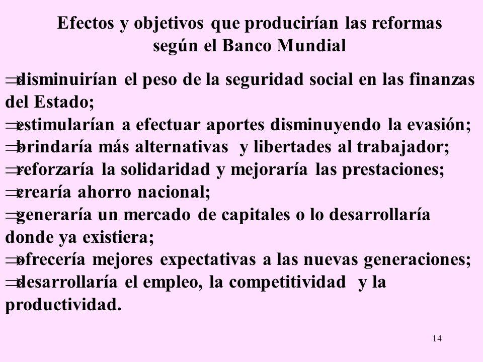 Efectos y objetivos que producirían las reformas según el Banco Mundial