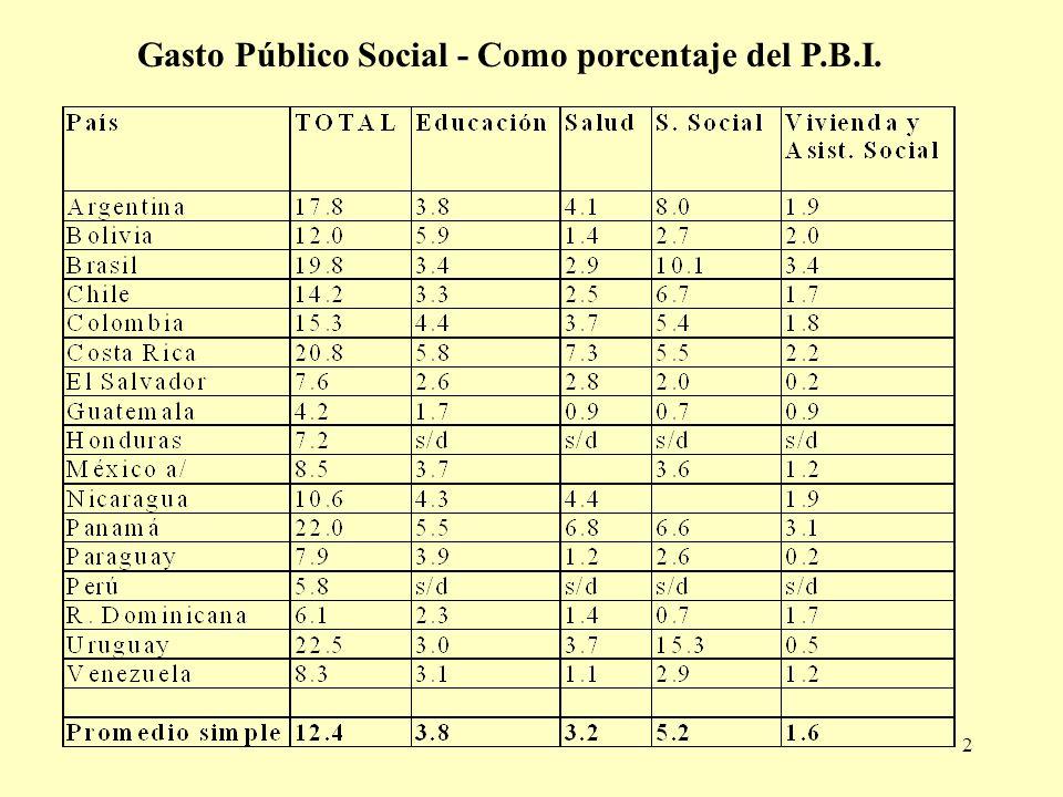 Gasto Público Social - Como porcentaje del P.B.I.