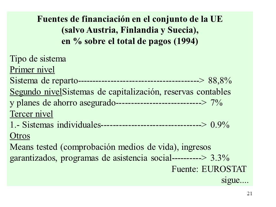 Fuentes de financiación en el conjunto de la UE