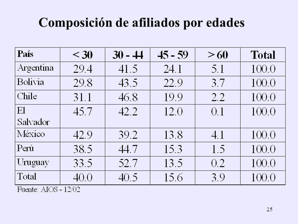 Composición de afiliados por edades