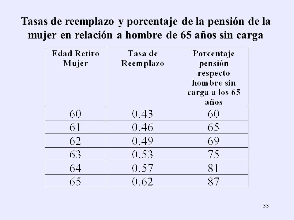 Tasas de reemplazo y porcentaje de la pensión de la mujer en relación a hombre de 65 años sin carga