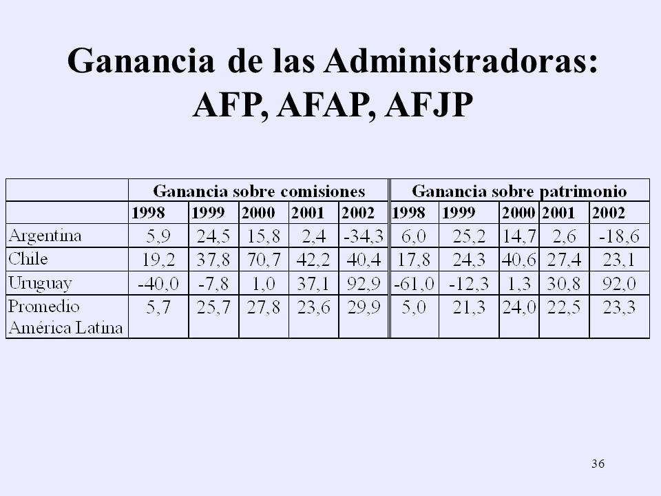 Ganancia de las Administradoras: AFP, AFAP, AFJP