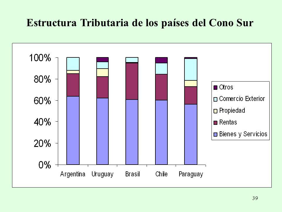 Estructura Tributaria de los países del Cono Sur