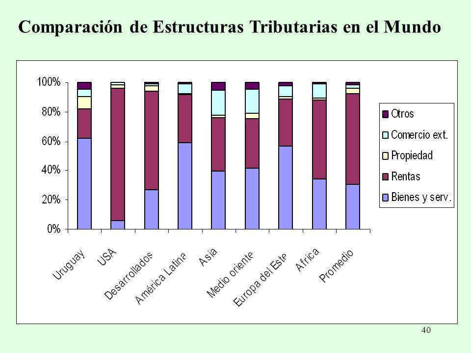 Comparación de Estructuras Tributarias en el Mundo
