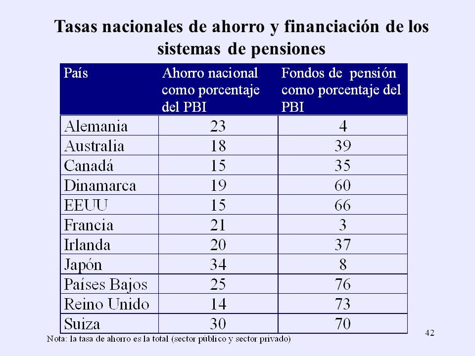 Tasas nacionales de ahorro y financiación de los sistemas de pensiones