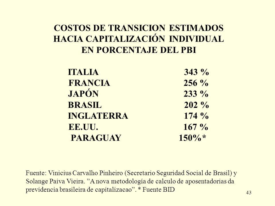 COSTOS DE TRANSICION ESTIMADOS HACIA CAPITALIZACIÓN INDIVIDUAL