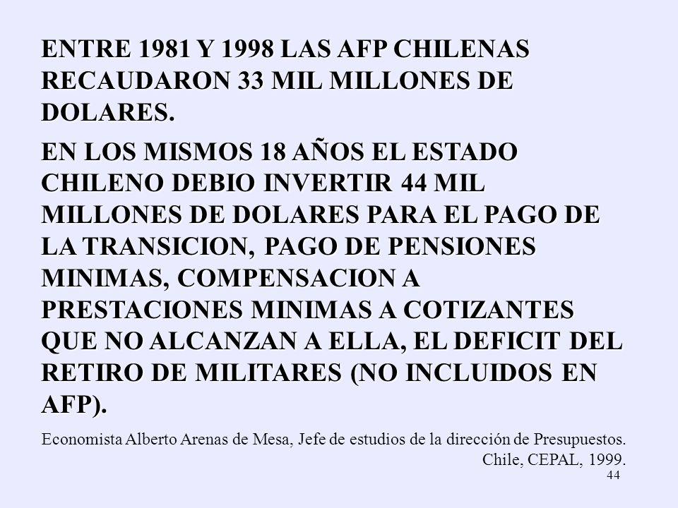 ENTRE 1981 Y 1998 LAS AFP CHILENAS RECAUDARON 33 MIL MILLONES DE DOLARES.