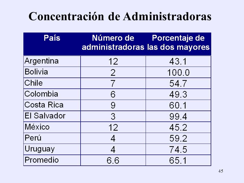 Concentración de Administradoras