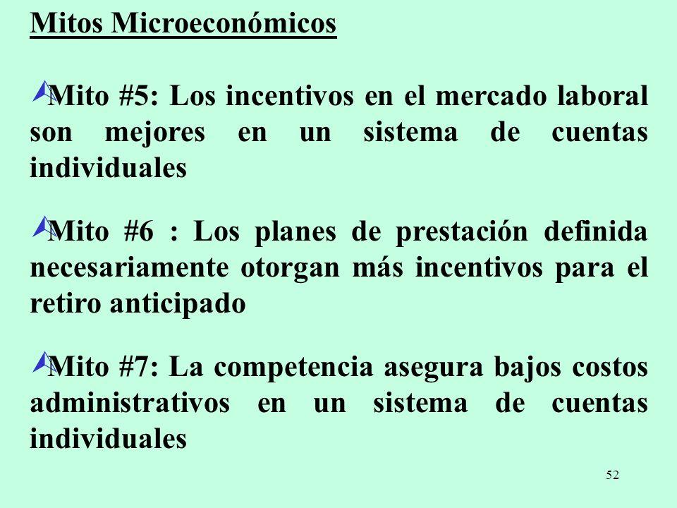 Mitos Microeconómicos