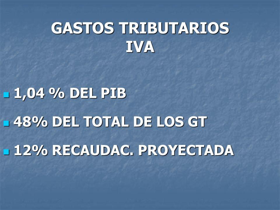 GASTOS TRIBUTARIOS IVA