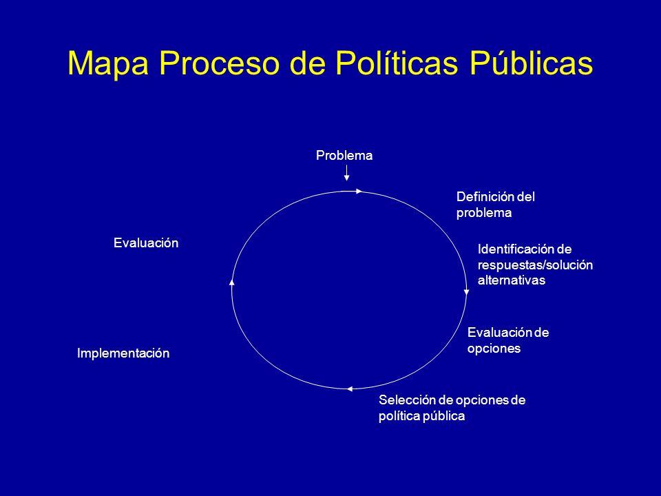 Mapa Proceso de Políticas Públicas