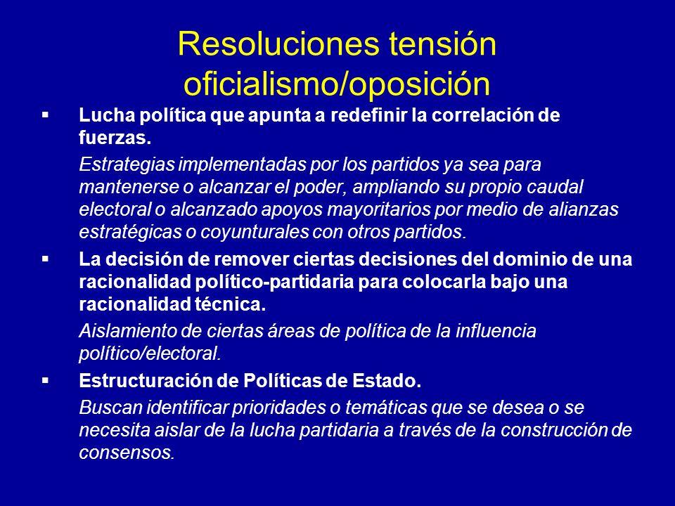 Resoluciones tensión oficialismo/oposición