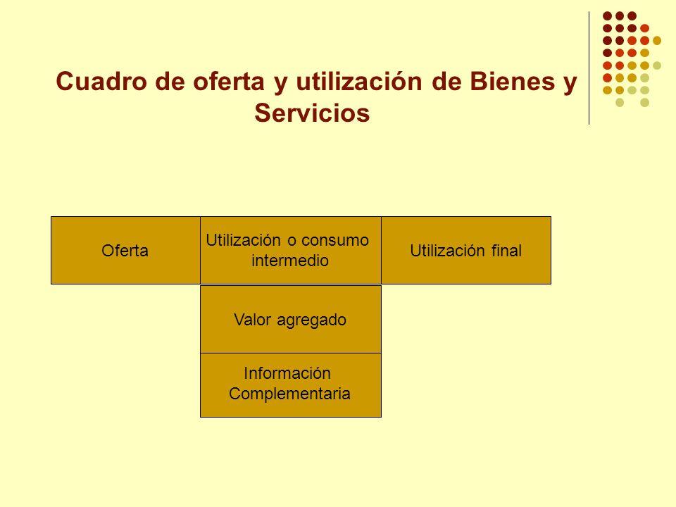 Cuadro de oferta y utilización de Bienes y Servicios