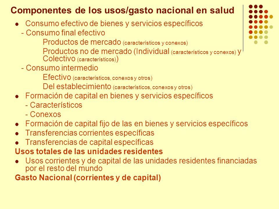 Componentes de los usos/gasto nacional en salud