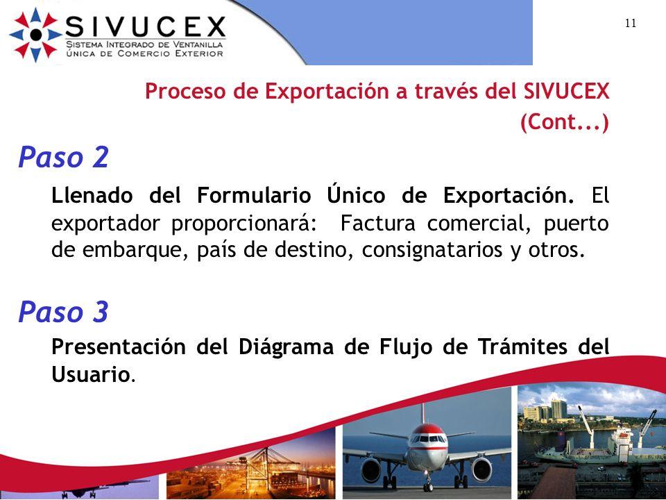 Proceso de Exportación a través del SIVUCEX