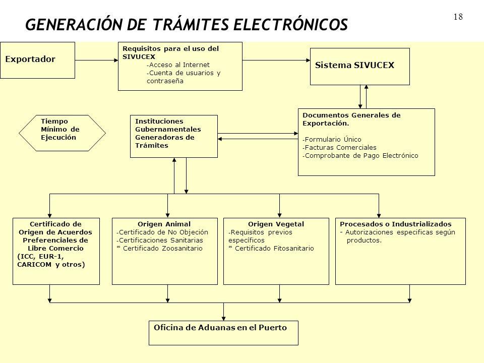 GENERACIÓN DE TRÁMITES ELECTRÓNICOS