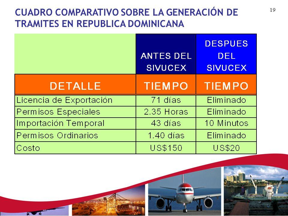 CUADRO COMPARATIVO SOBRE LA GENERACIÓN DE TRAMITES EN REPUBLICA DOMINICANA