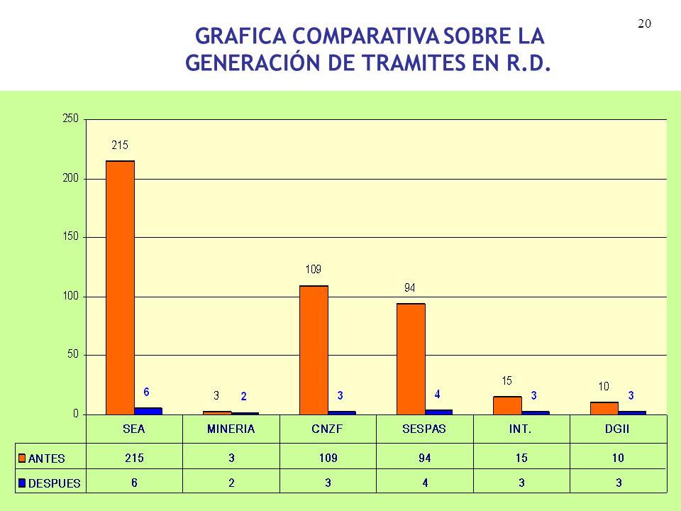 GRAFICA COMPARATIVA SOBRE LA GENERACIÓN DE TRAMITES EN R.D.