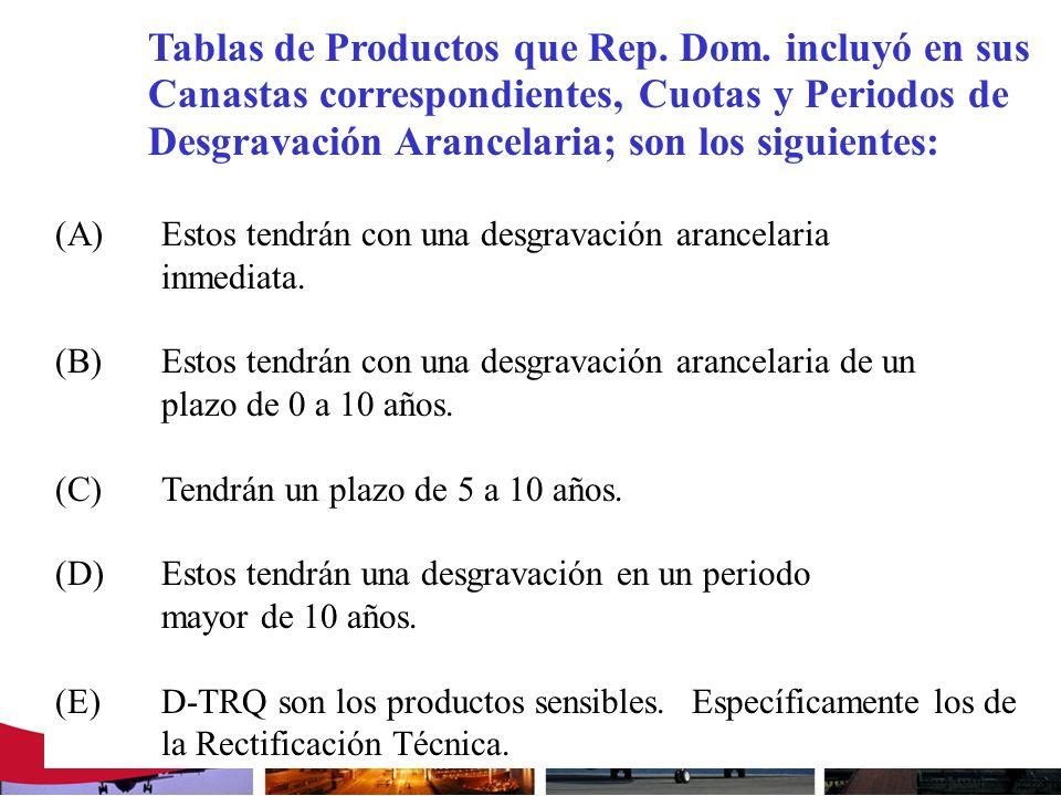 Tablas de Productos que Rep. Dom