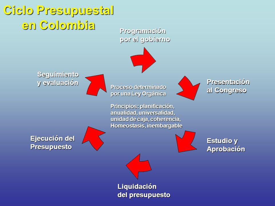 Ciclo Presupuestal en Colombia