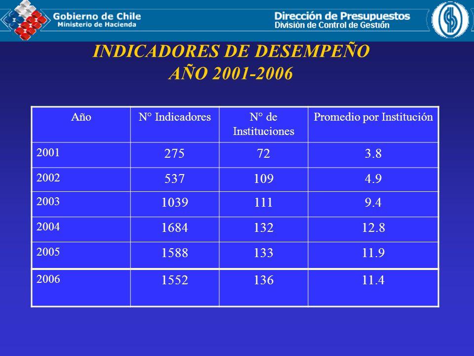 INDICADORES DE DESEMPEÑO AÑO 2001-2006
