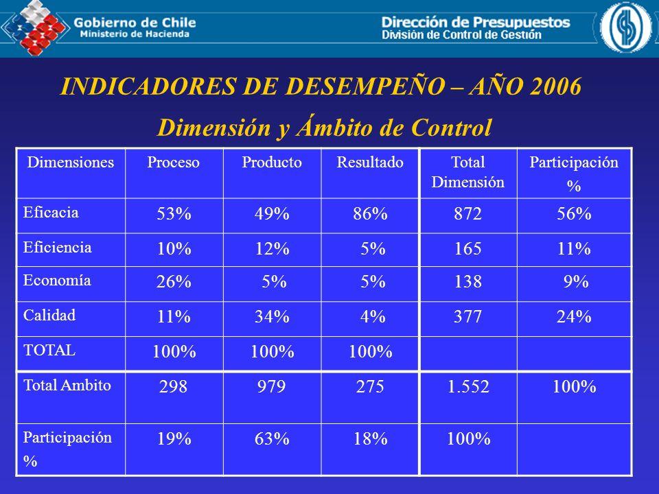 INDICADORES DE DESEMPEÑO – AÑO 2006 Dimensión y Ámbito de Control