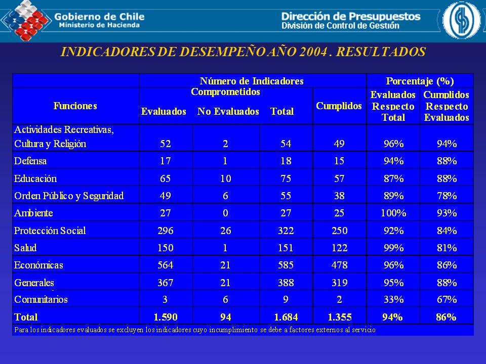 INDICADORES DE DESEMPEÑO AÑO 2004 . RESULTADOS