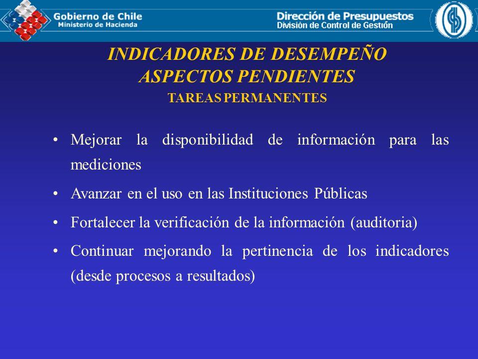 INDICADORES DE DESEMPEÑO ASPECTOS PENDIENTES TAREAS PERMANENTES