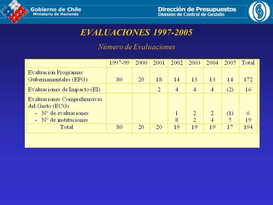 EVALUACIONES 1997-2005 Número de Evaluaciones