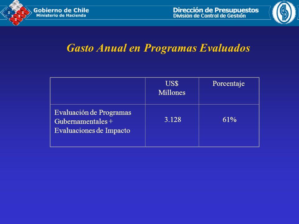 Gasto Anual en Programas Evaluados