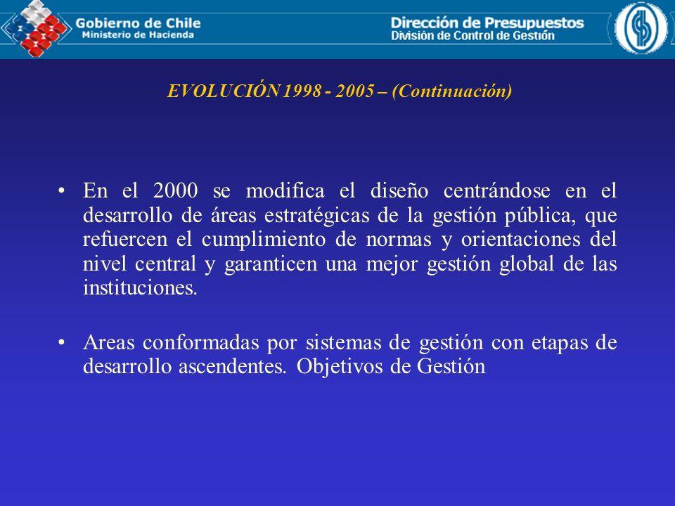 EVOLUCIÓN 1998 - 2005 – (Continuación)