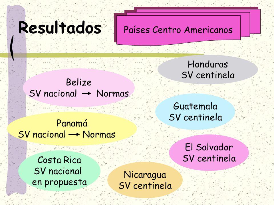 Países Centro Americanos