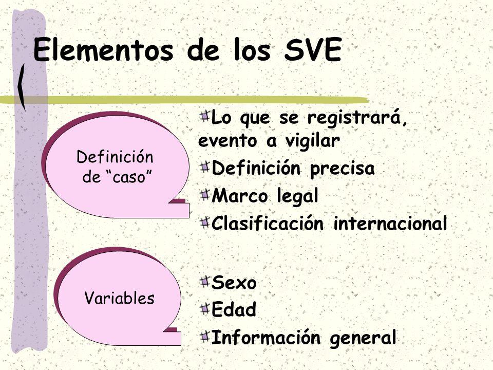Elementos de los SVE Lo que se registrará, evento a vigilar