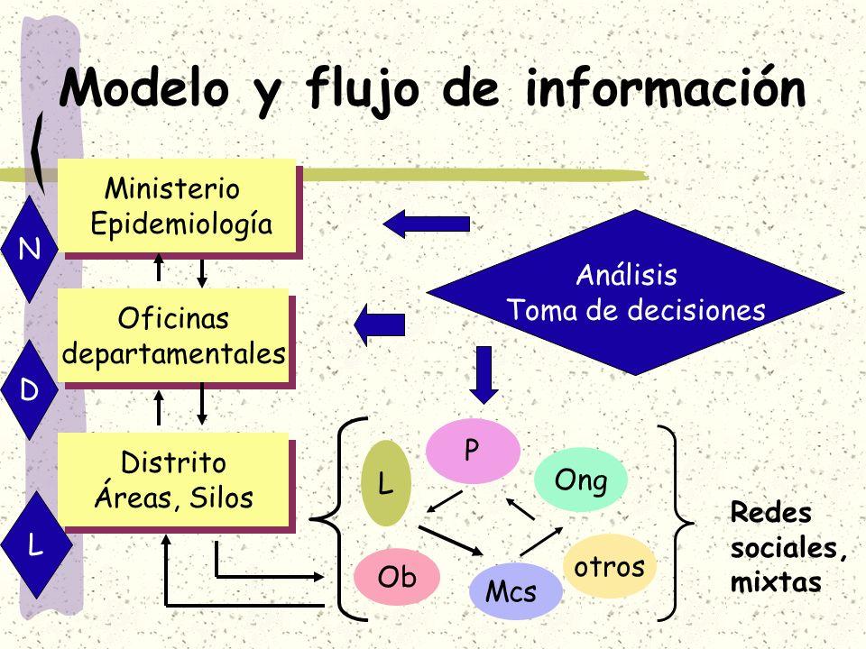 Modelo y flujo de información