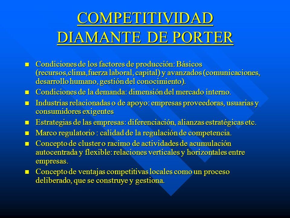 COMPETITIVIDAD DIAMANTE DE PORTER