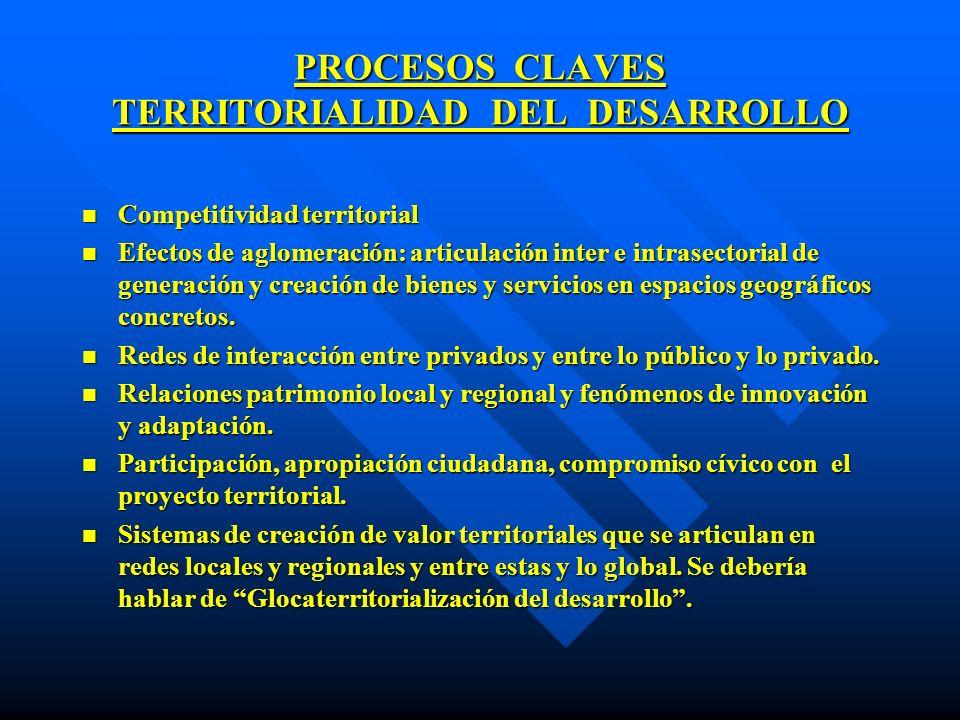 PROCESOS CLAVES TERRITORIALIDAD DEL DESARROLLO