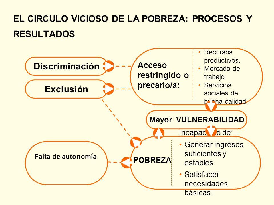 EL CIRCULO VICIOSO DE LA POBREZA: PROCESOS Y RESULTADOS