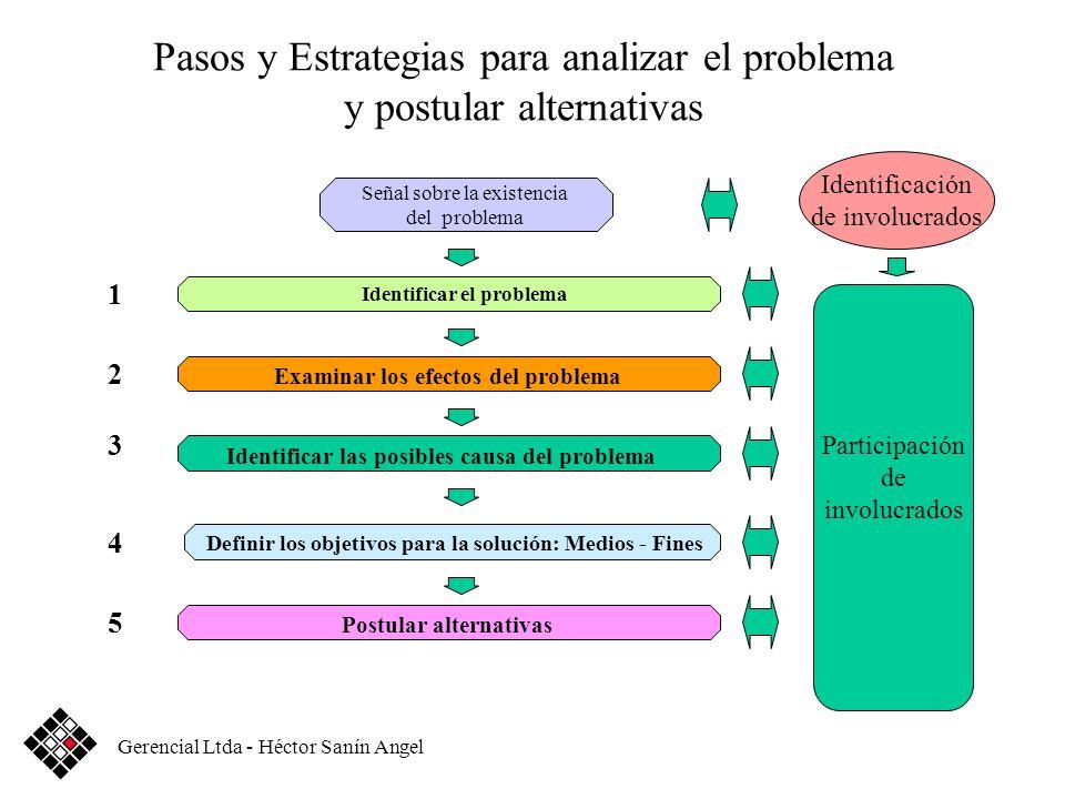 Pasos y Estrategias para analizar el problema y postular alternativas