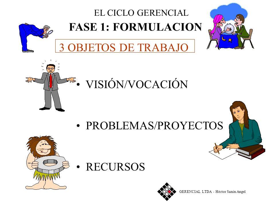 FASE 1: FORMULACION 3 OBJETOS DE TRABAJO VISIÓN/VOCACIÓN