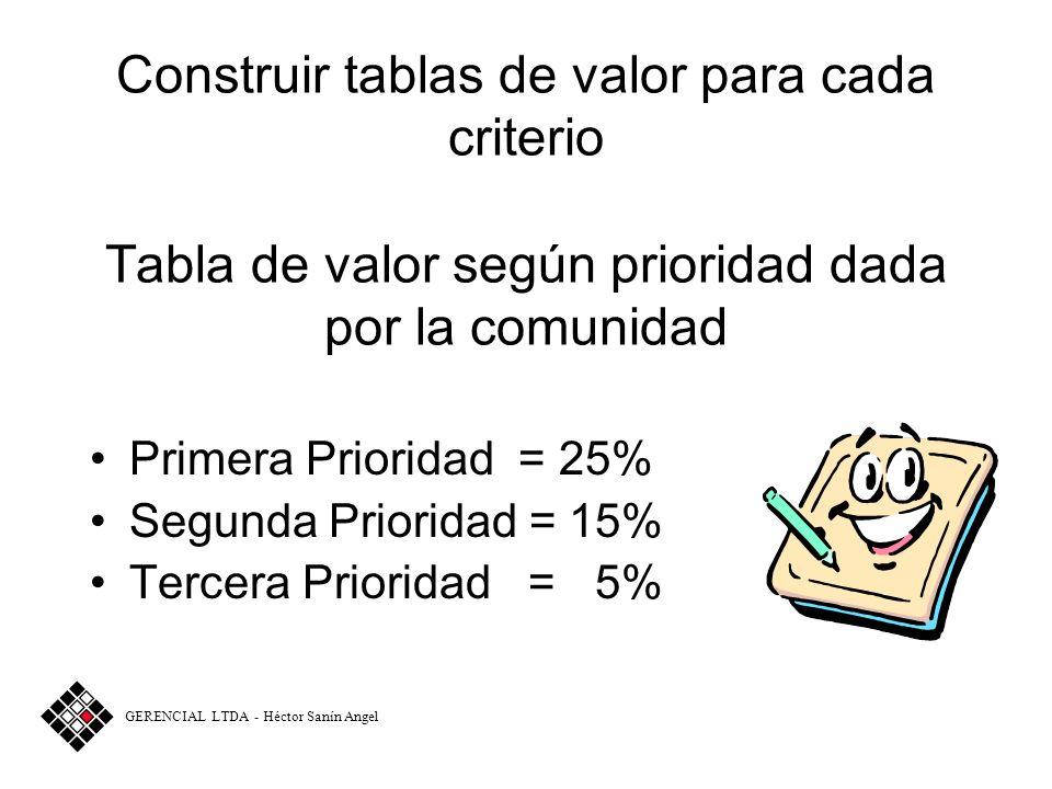 Construir tablas de valor para cada criterio Tabla de valor según prioridad dada por la comunidad