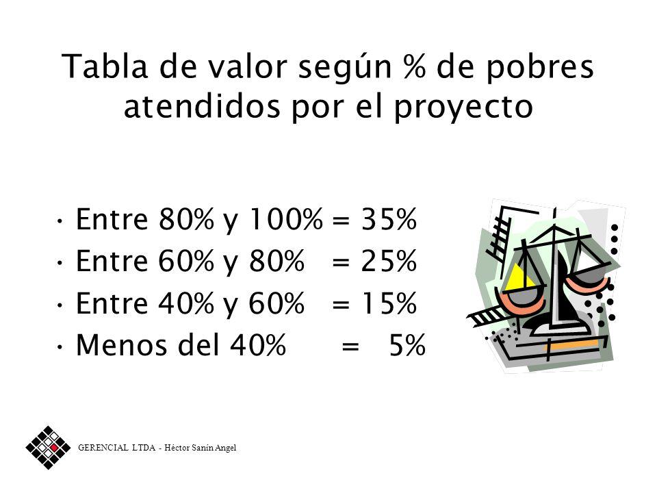 Tabla de valor según % de pobres atendidos por el proyecto