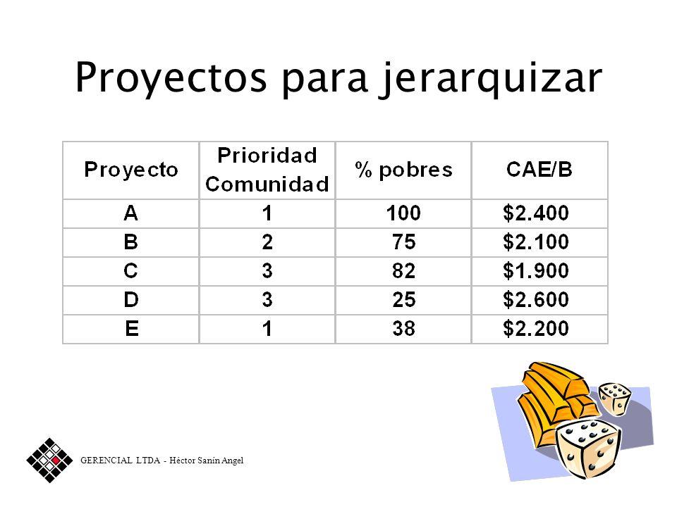 Proyectos para jerarquizar