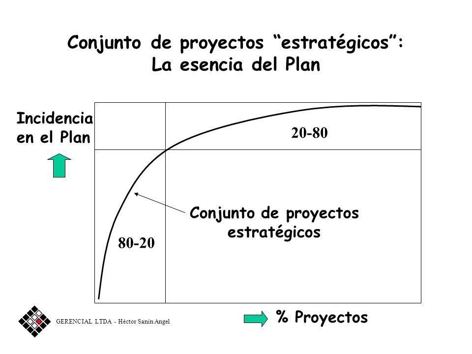Conjunto de proyectos estratégicos : La esencia del Plan