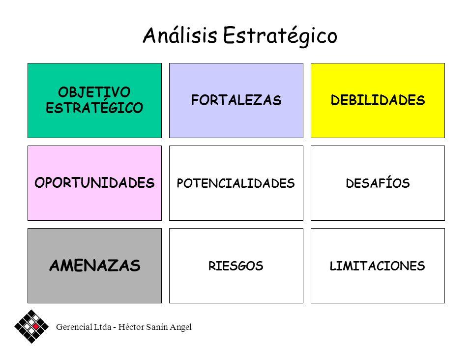 Análisis Estratégico AMENAZAS OBJETIVO ESTRATÉGICO FORTALEZAS